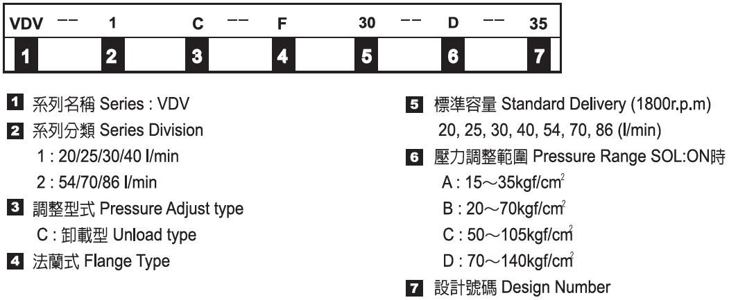 中壓可變容量葉片幫浦-形式記號說明
