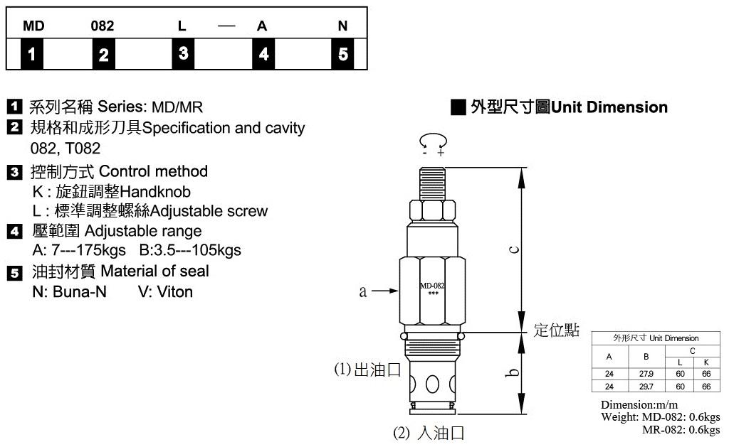 插式遙控溢流閥-形式記號說明