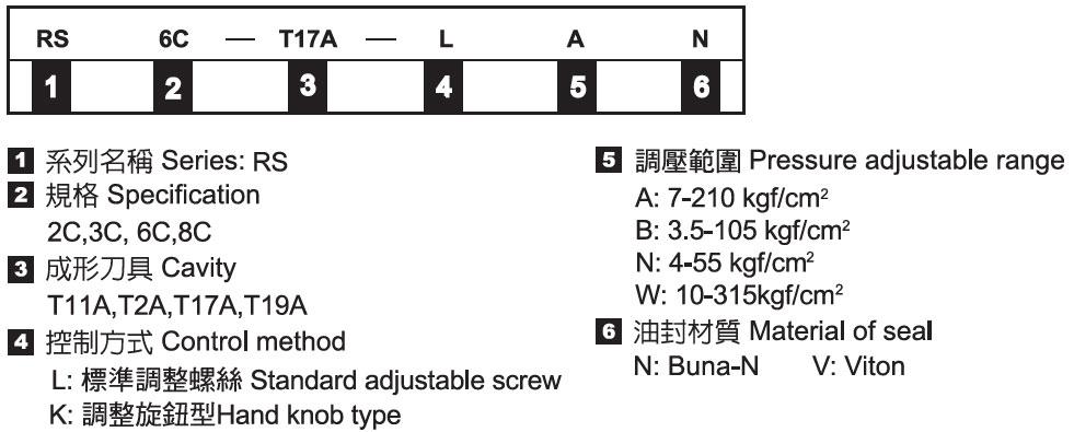 插式平衡式順序閥-形式記號說明
