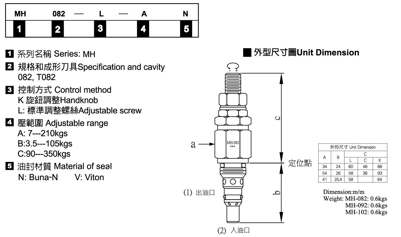插式溢流閥-形式記號說明