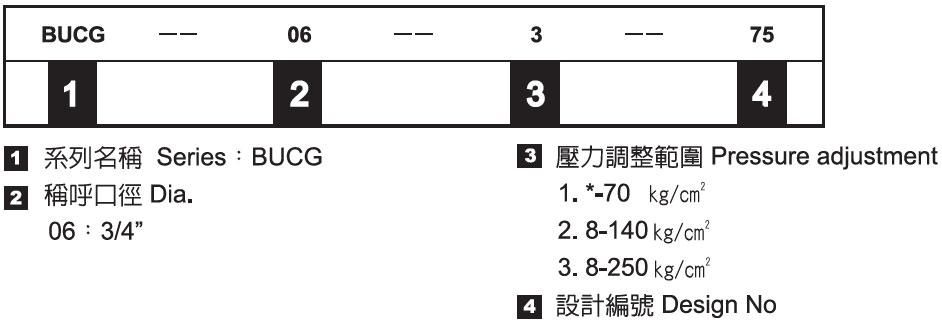 卸載溢流閥-形式記號說明