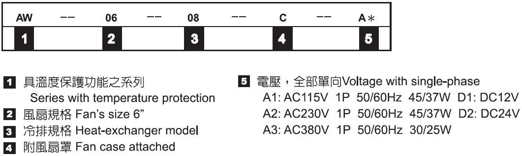 氣冷式冷卻器-形式記號說明