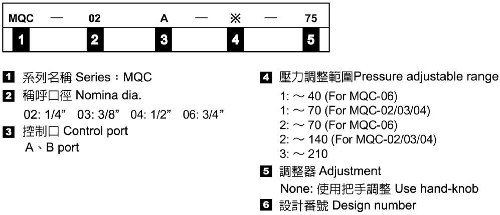 積層型抗衡閥-形式記號說明