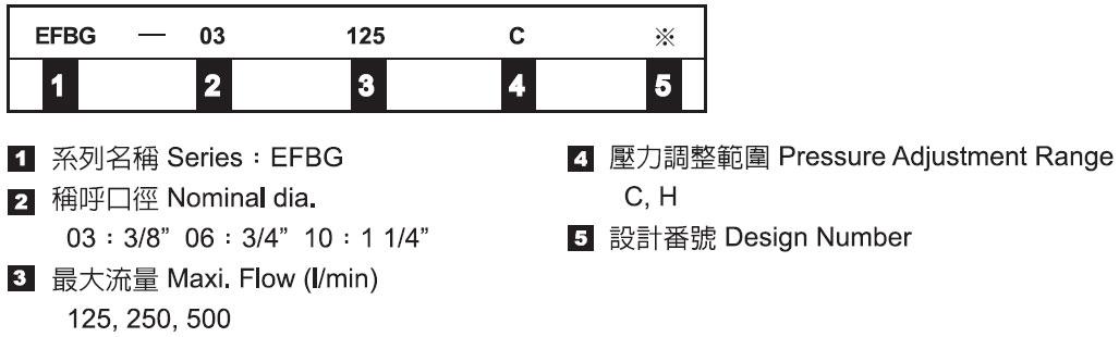 油壓電磁比例式複合閥-形式記號說明