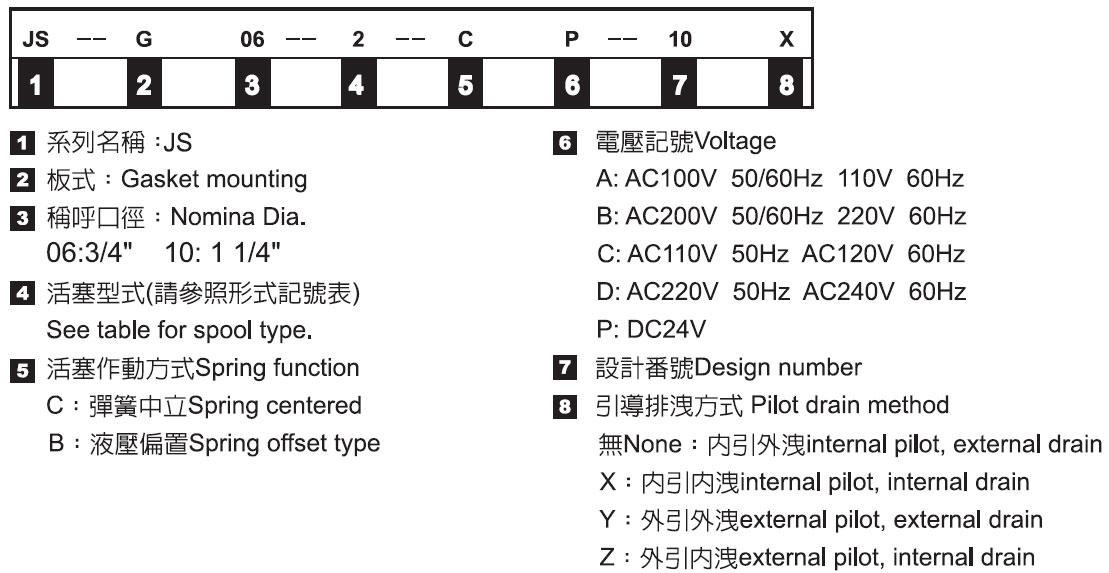 電磁引導切換閥-形式記號說明