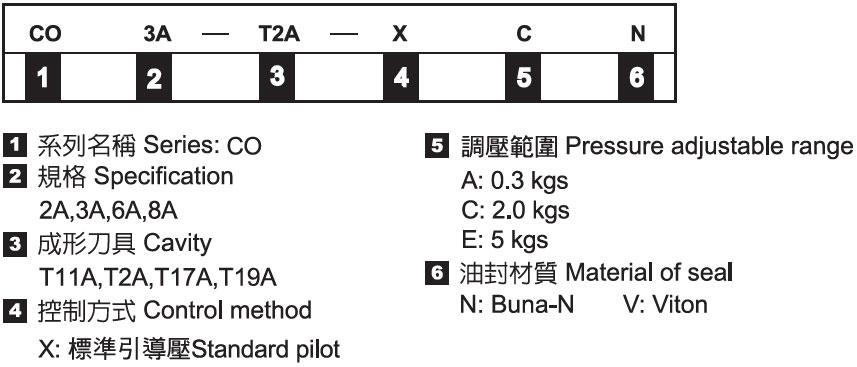 插式導壓 關 單向閥-形式記號說明