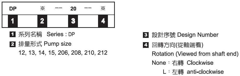 高壓單段幫浦-形式記號說明