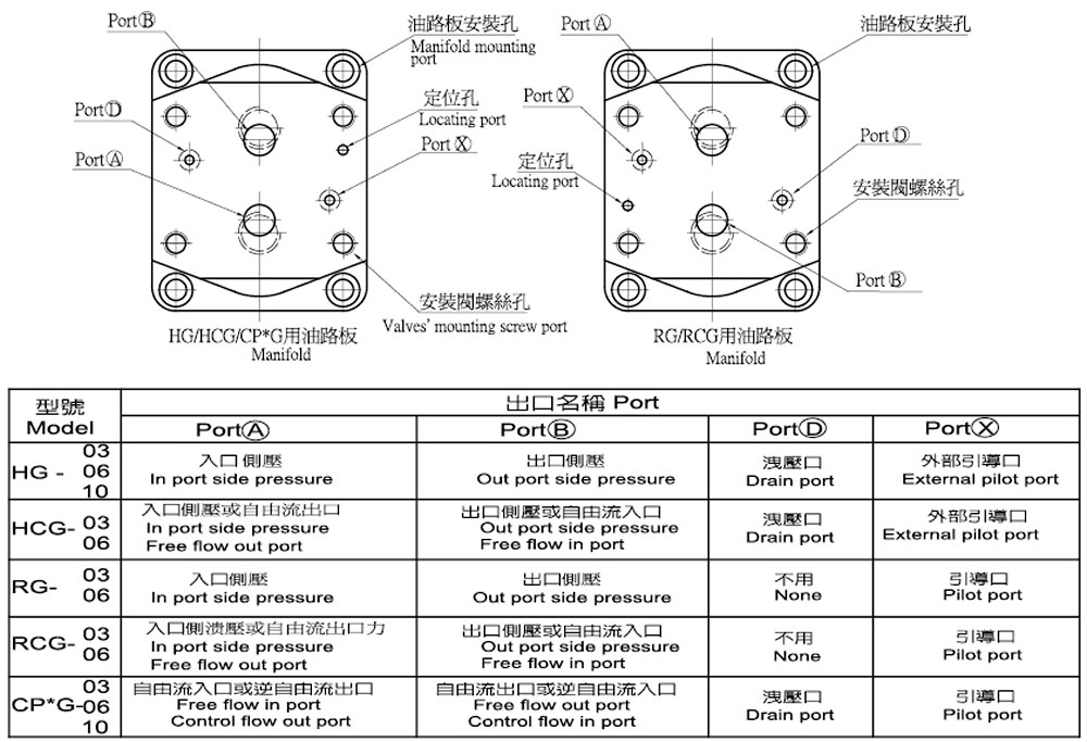 各類控制閥和油路板的關係表