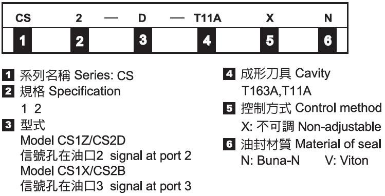 插式梭動閥-形式記號說明