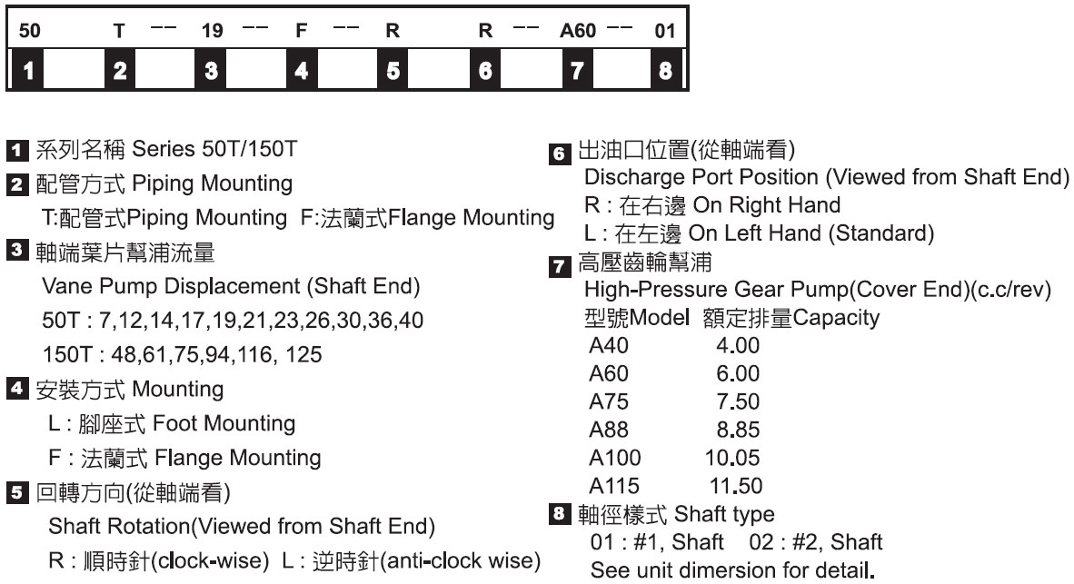 定量高低壓組合幫浦-形式記號說明