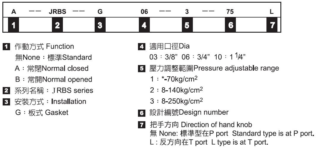 低噪音型先導式溢流閥-形式記號說明