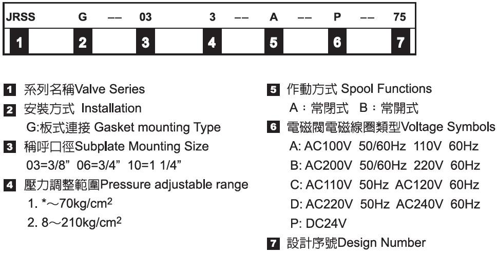 低噪音式電磁控制溢流閥-形式記號說明