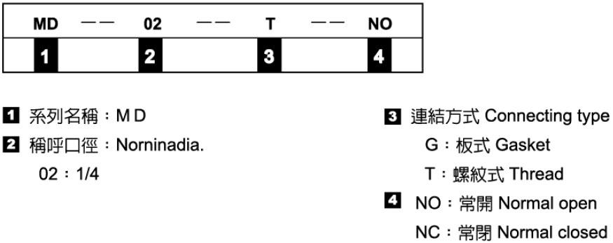 機械式換向閥-形式記號說明