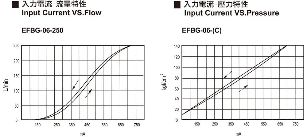 入力電流-流量特性 / 壓力特性