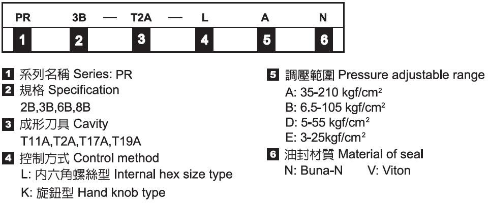 插式減洩壓閥-形式記號說明