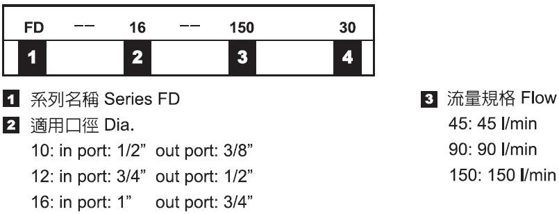 分流閥-形式記號說明