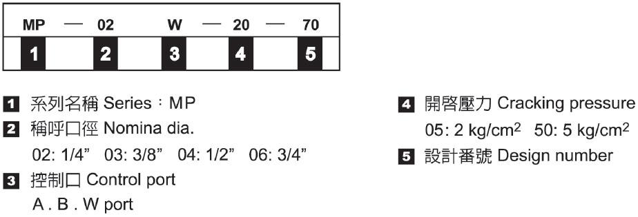 積層式引導止回閥-形式記號說明