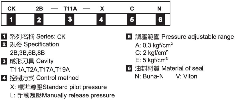 插式導壓 開 單向閥-形式記號說明