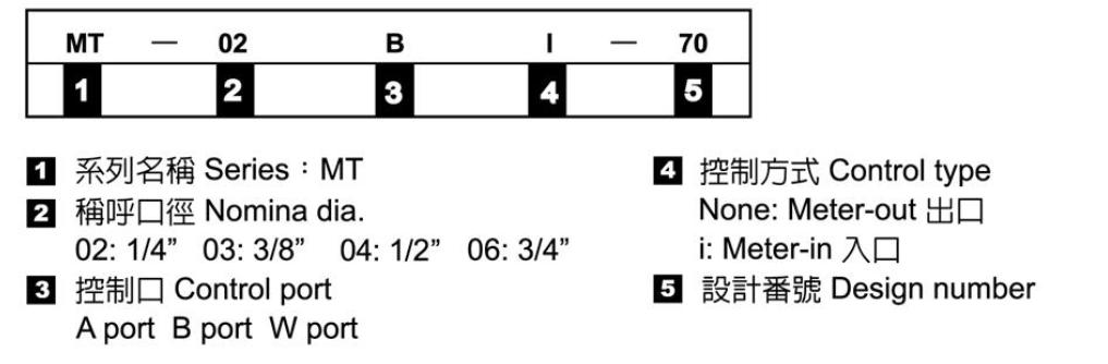 積層式附逆止閥流量控制閥-形式記號說明