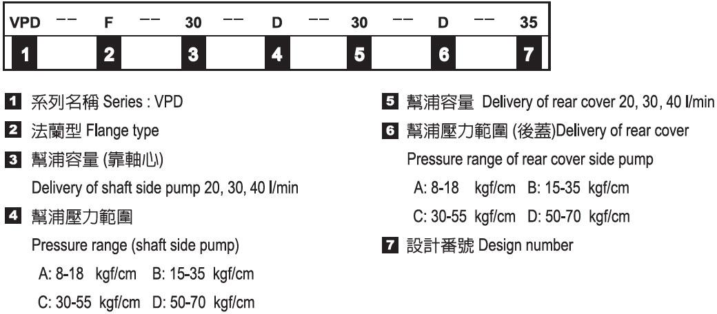 雙聯變量葉片幫浦-形式記號說明