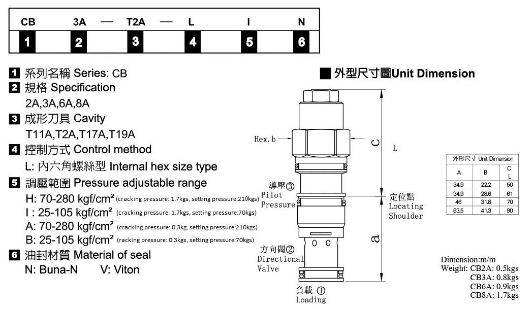 插式抗衡閥-形式記號說明
