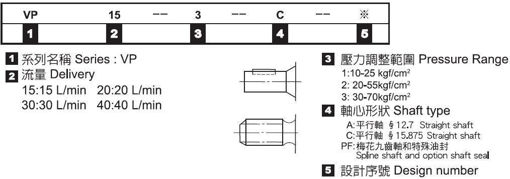 可變葉片幫浦-形式記號說明