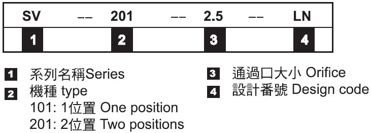 常閉型電磁閥-形式記號說明