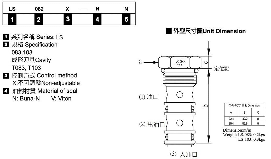 插式單珠梭動閥-形式記號說明