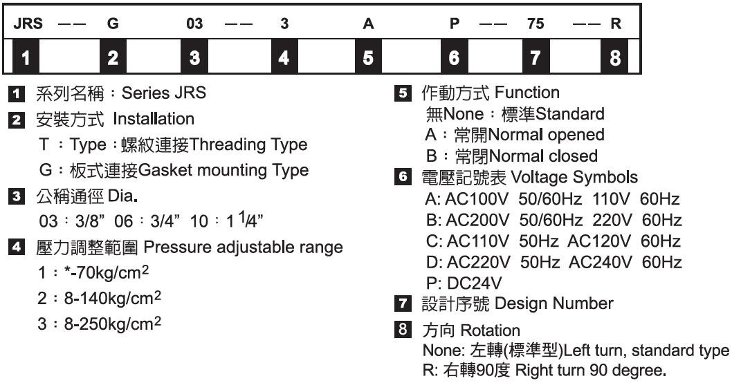 電磁控制溢流閥-形式記號說明