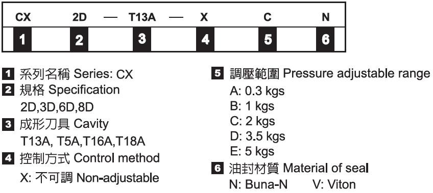 插式單向閥-形式記號說明
