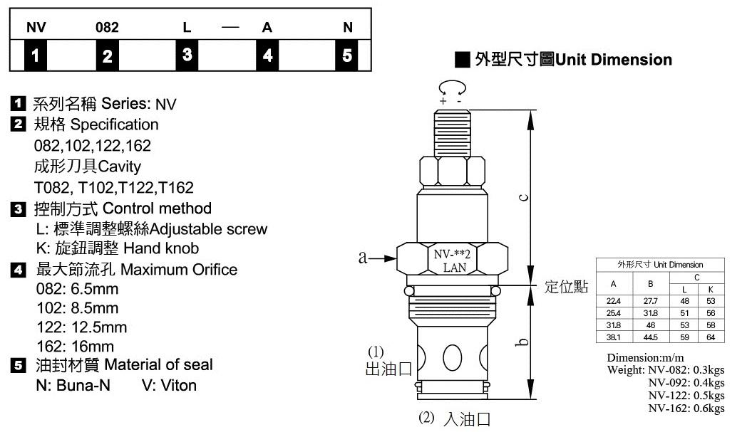 插式雙向節流閥-形式記號說明