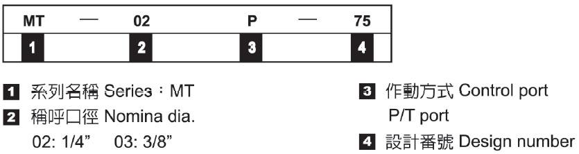 積層式流量控制閥-形式記號說明