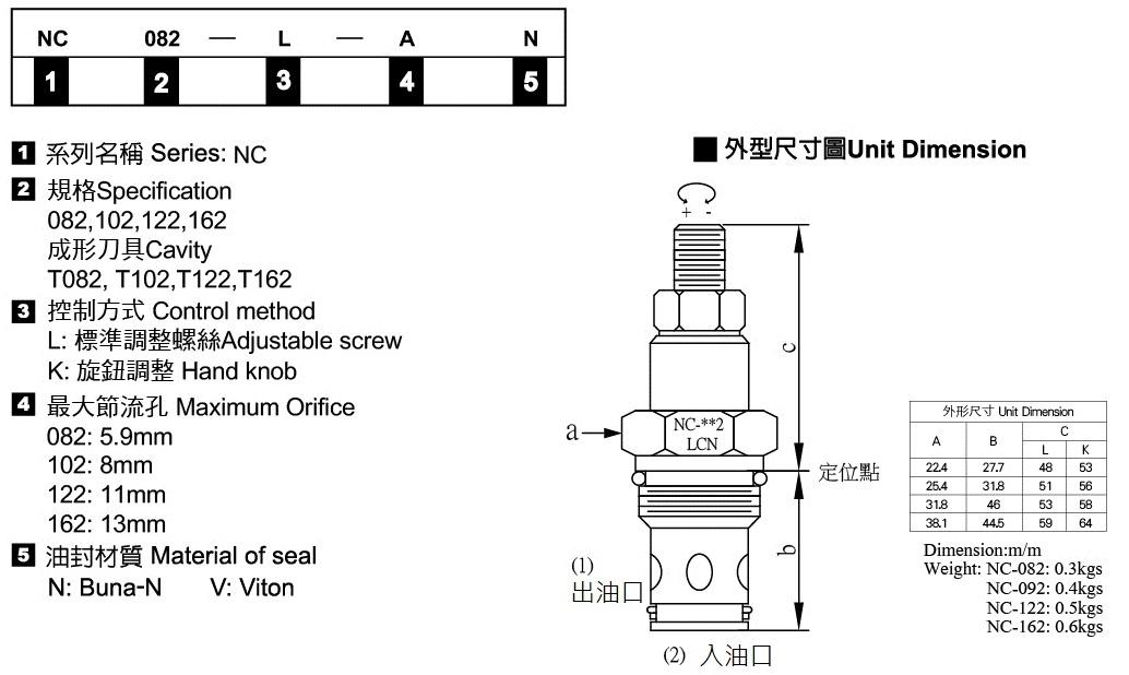 插式單向節流閥-形式記號說明