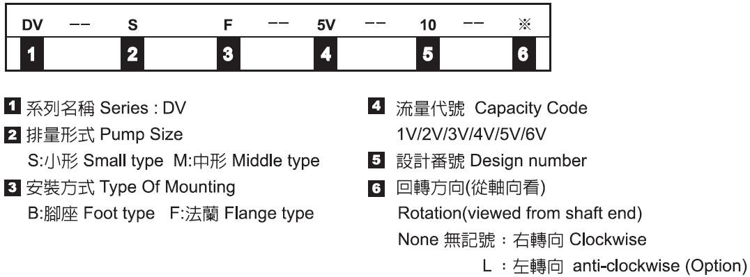 單葉片幫浦-形式記號說明