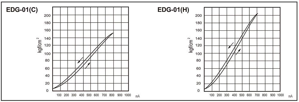 入力電流-壓力特性