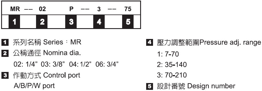 積層式溢流閥-形式記號說明